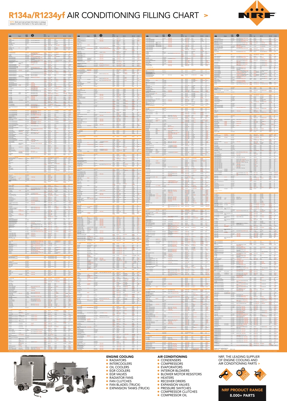 Nrf Releases New Air Conditioning Filling Chart Nrf
